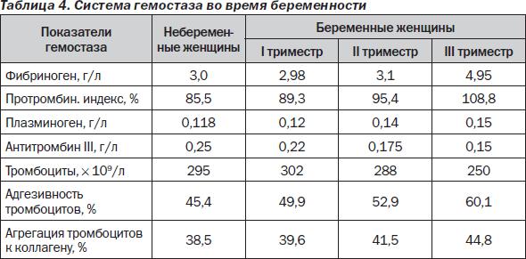 Гемоглобин у беременных во втором триместре 9