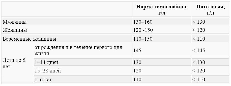 Гемоглобин у беременных во втором триместре 73