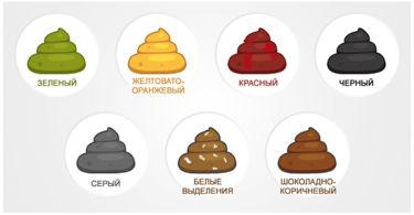 Цвет кала – что означает, причины изменения