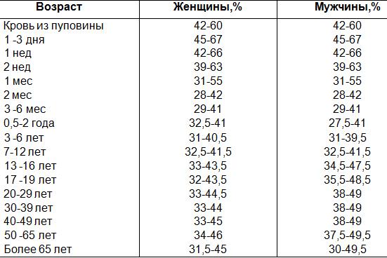 Таблица с общими показателями гематокрита