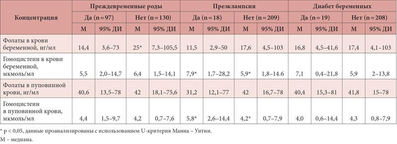 Таблица с нормами гомоцистеина при беременности