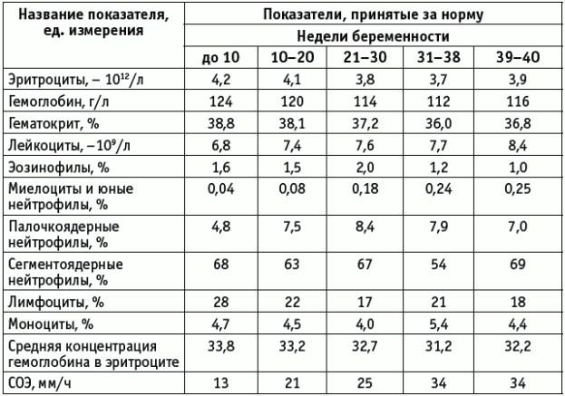 Таблица с нормами СОЭ у беременных