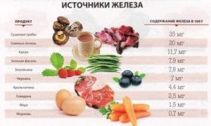 Продукты для поднятия железа