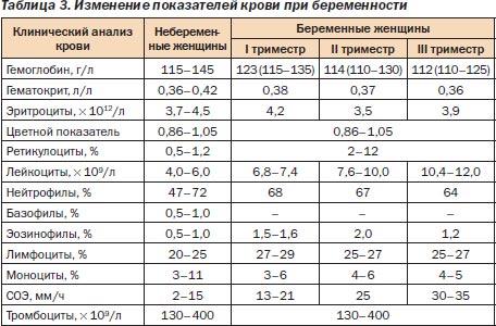 Показатели гематокрита для беременных по триместрам