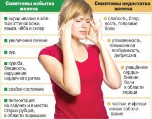 Симптомы избытка или недостатка железа