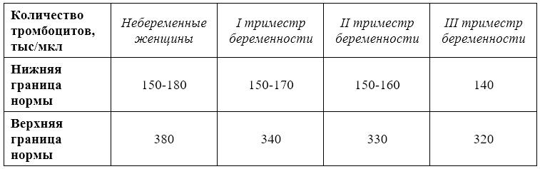 Норма тромбоцитов при беременности по триместрам: таблица