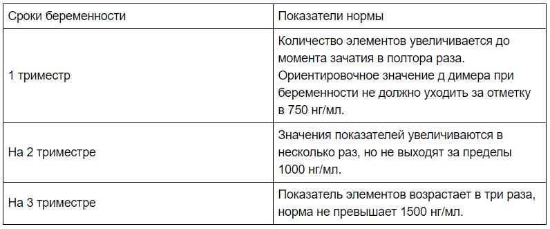Таблица с нормой д димера по триместрам