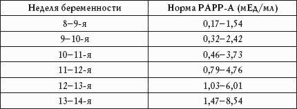 Таблица с нормами PAPP-A при беременности по неделям