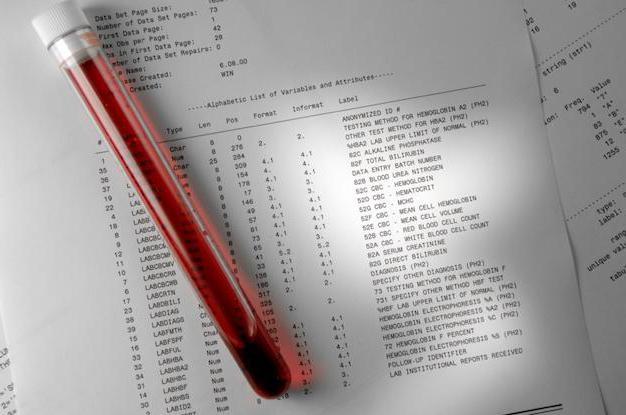Анализ крови на бланке