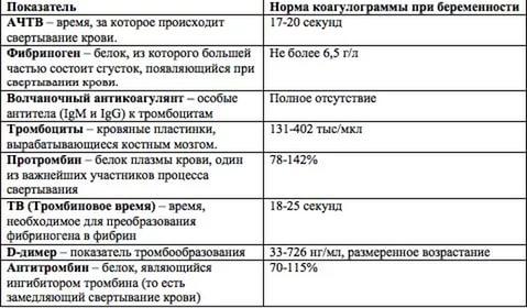 Таблица с нормами коагулограммы при беременности