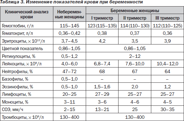 Лейкоциты при беременности норма в крови 2 триместр