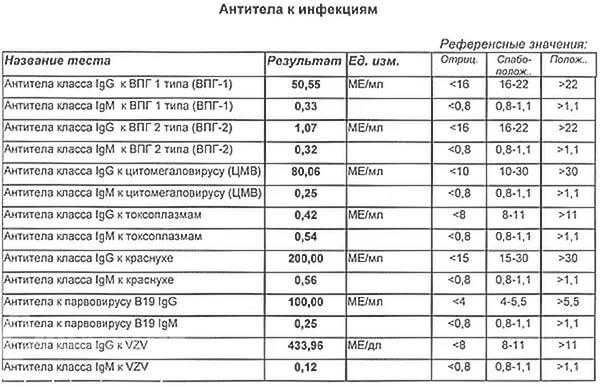 Таблица с антителами к инфекциям