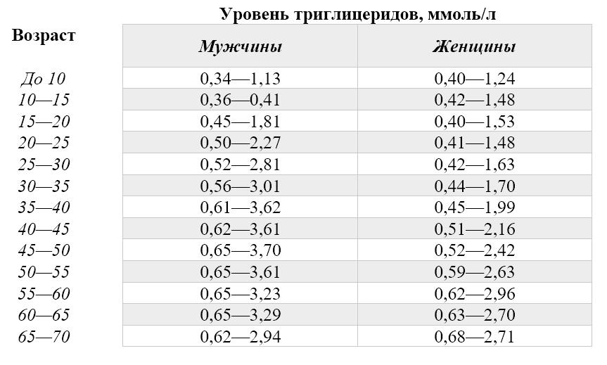 Таблица с нормами триглицеридов для мужчин и женщин