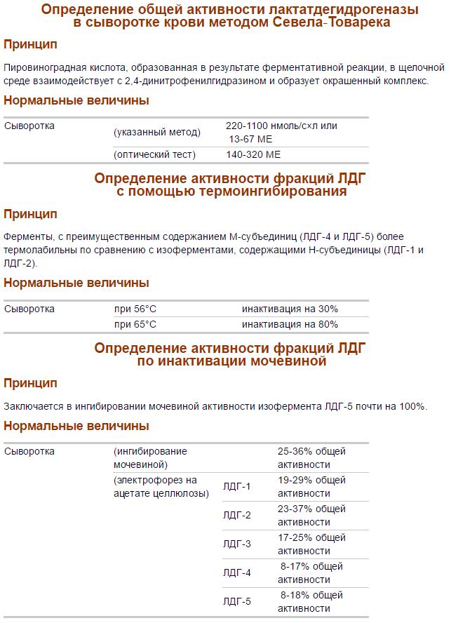 Анализы изофракций ЛДГ