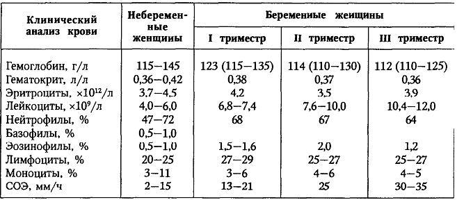 Таблица с нормами ОАК при беременности