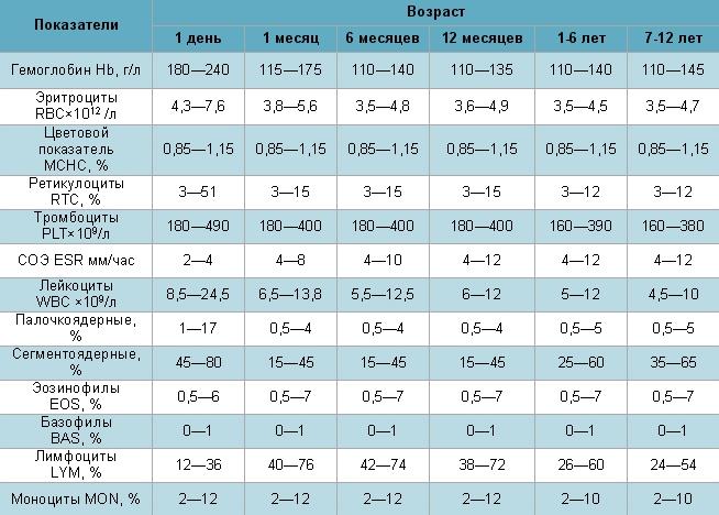 Таблица с нормами общего анализа крови у детей