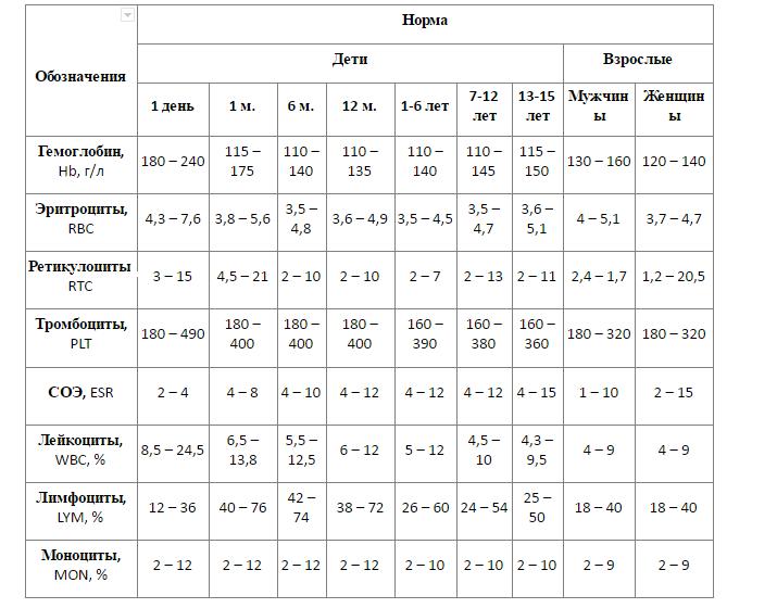 Таблица с нормами клинического анализа крови